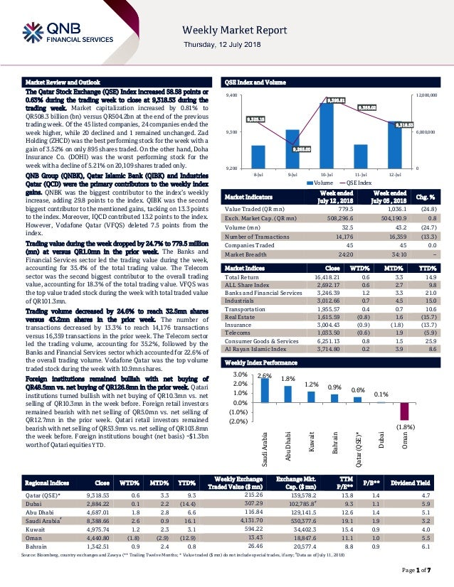 ` Page 1 of 7 Market Review and Outlook QSE Index and Volume The Qatar Stock Exchange (QSE) Index increased 58.58 points o...