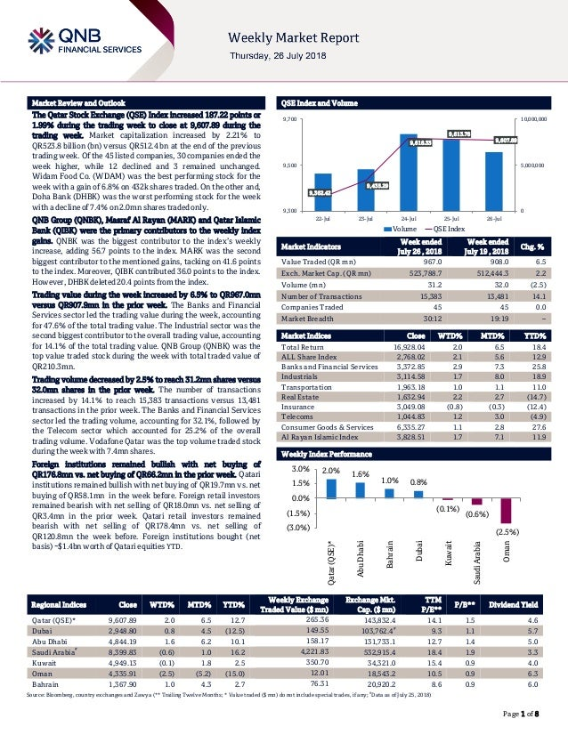 QNBFS Weekly Market Report July 26, 2018