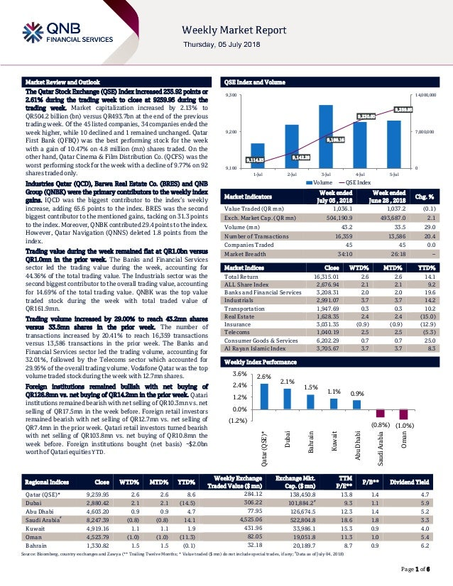 ` Page 1 of 6 Market Review and Outlook QSE Index and Volume The Qatar Stock Exchange (QSE) Index increased 235.92 points ...