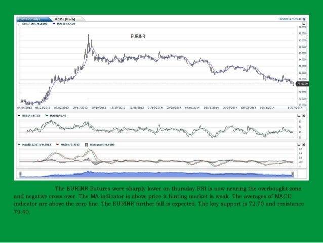 Weekly report currency Slide 3