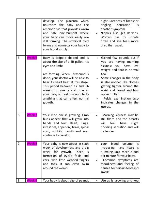 Week Pregnancy Symptoms