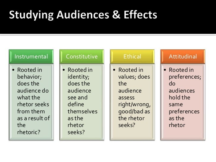 Studying Audiences & Effects<br />