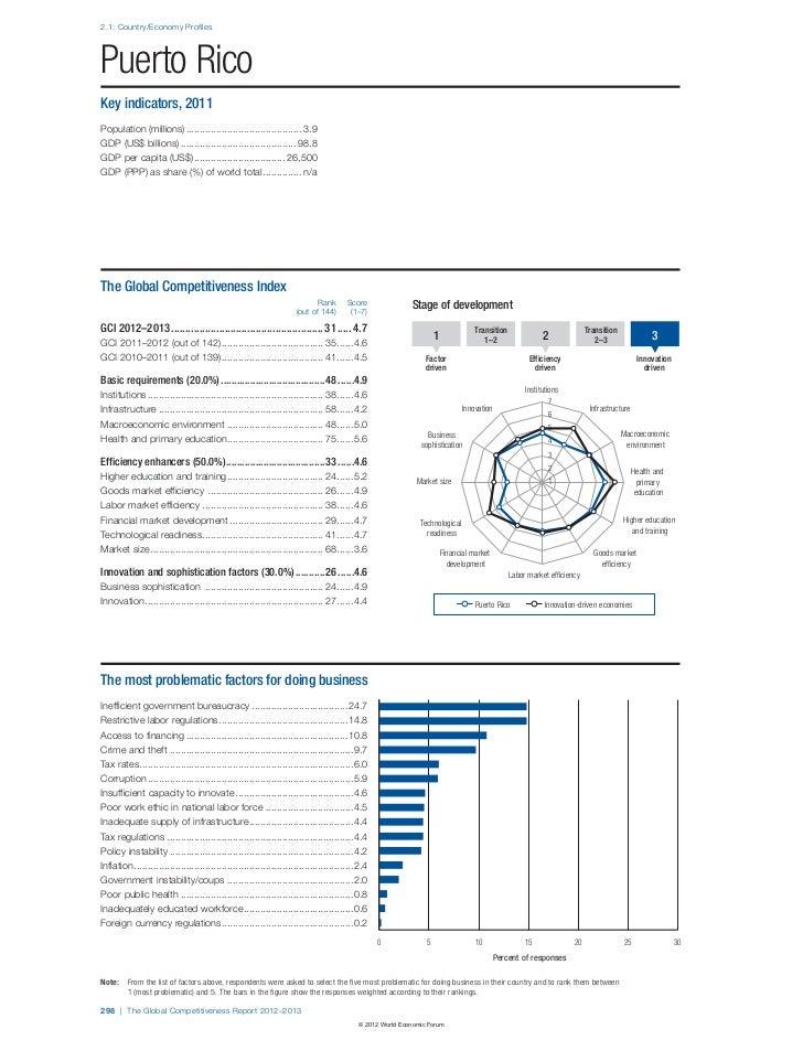 2.1: Country/Economy ProfilesPuerto RicoKey indicators, 2011Population (millions) ...........................................