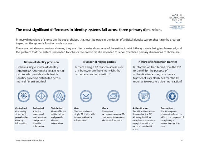 Wef a blueprint for digital iidentity digital identity systems 53 malvernweather Images