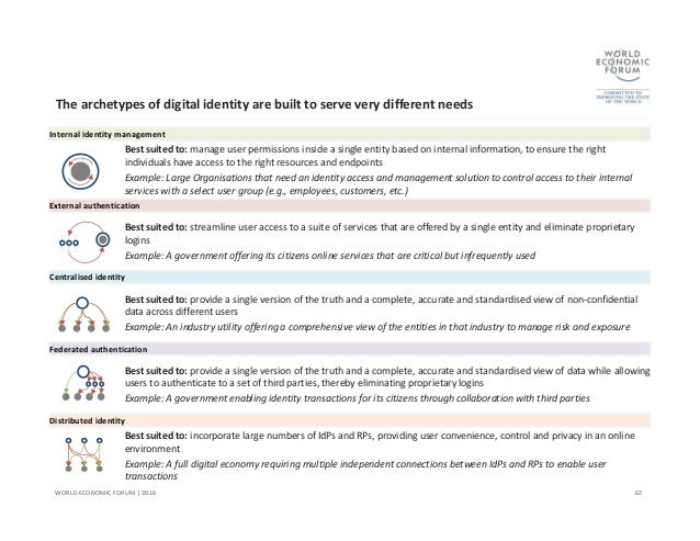 Wef a blueprint for digital iidentity the right solution for the right problem 62 the archetypes of digital malvernweather Images