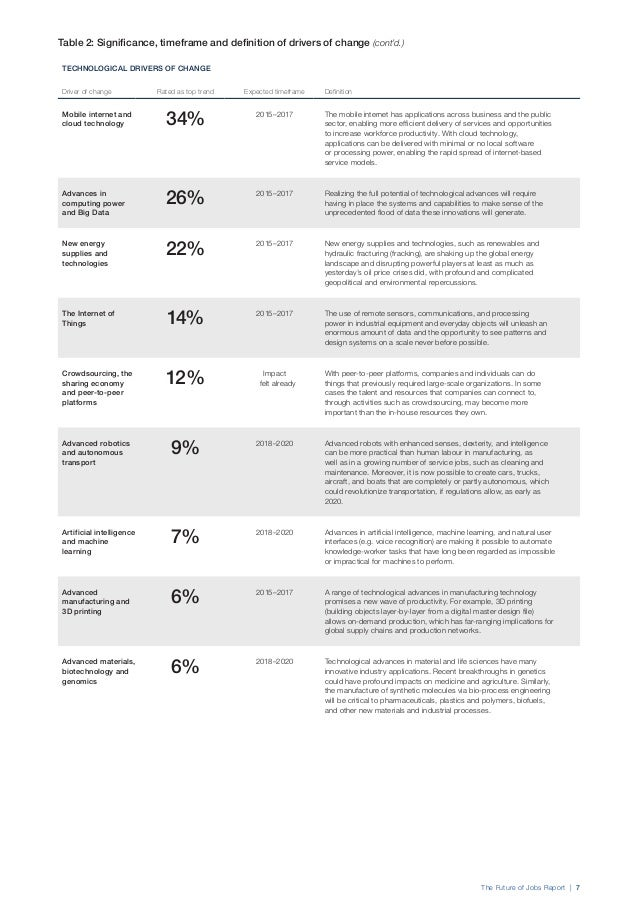 The Future of Jobs Report | 9 Technological, Demographic and Socio-Economic Trends Affecting Business Models Figure2 list...