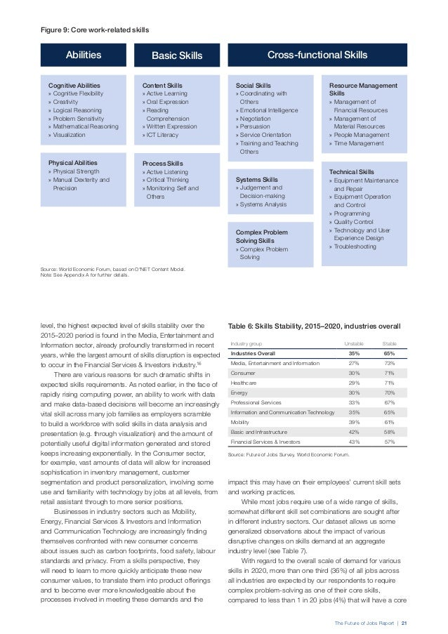 The Future of Jobs Report | 23 cognitive abilities (such as creativity and mathematical reasoning) and process skills (suc...