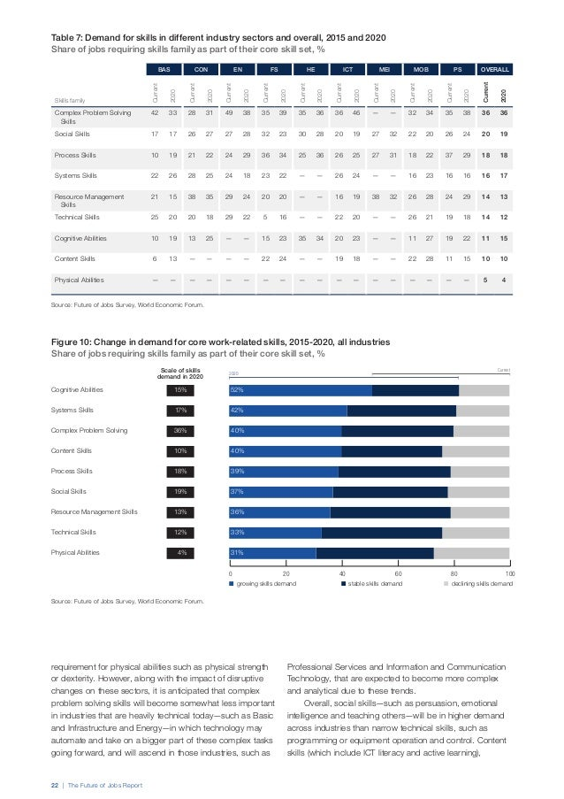 24 | The Future of Jobs Report Box 1: Anticipating the Future of Jobs: Mapping Skills Supply Job requirements and skills p...