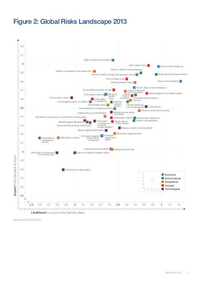 Figure 2: Global Risks Landscape 2013                                   4.2                                   4.1         ...