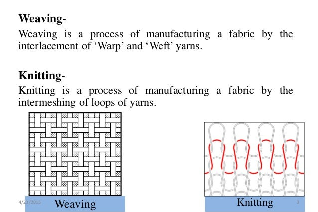 7ccf3c2d307 Weft Knitting Machine (Single Jersey, Rib & Interlock) Presentation on  4/23/2015 2; 3.