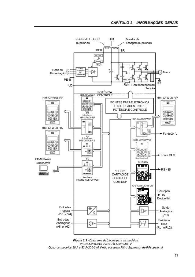 Weg cfw-08-manual-do-usuario-0899.5241-5.2x-manual
