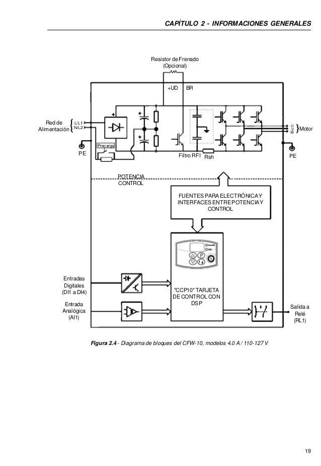 Inverter Weg cfw-10-manual-del-usuario-espanol