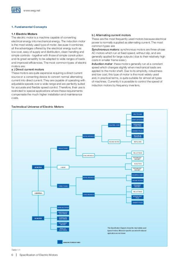 weg specificationofelectricmotors 6 638?cb=1460655095 weg specification of electric motors weg w22 wiring diagram at readyjetset.co