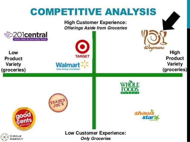 wegmans analysis Wegmans food markets, inc - strategic swot analysis review wegmans food markets, inc - strategic swot analysis review - provides a comprehensive insight into.