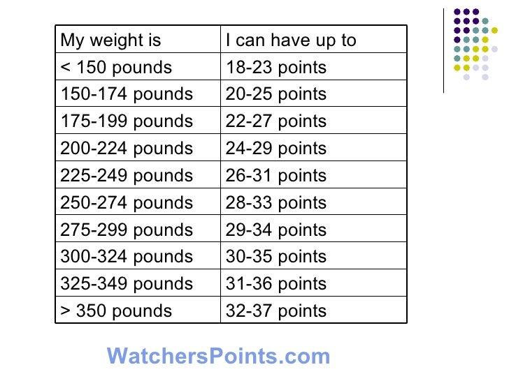 Weight watcher weight chart heart impulsar co