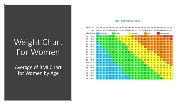 Bmi Chart For Women By Age Ibovnathandedecker