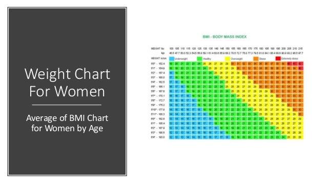 women weight chart