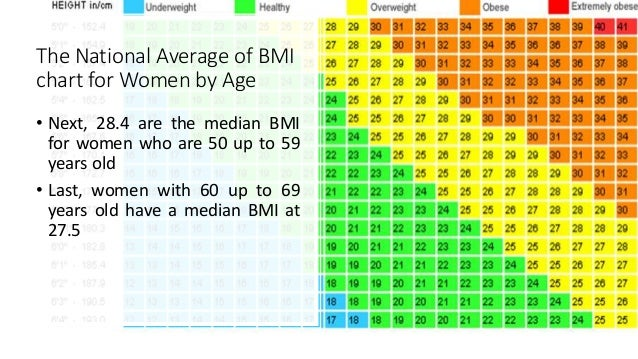 how to read bmi chart