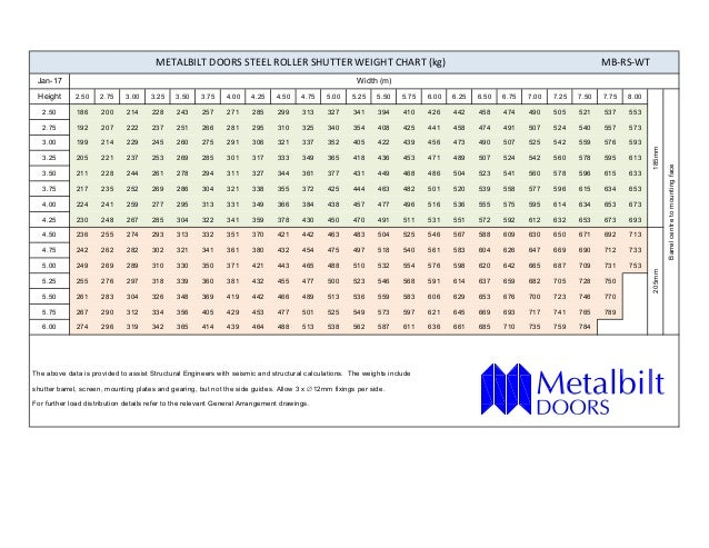 Weight chart mb rs-wt