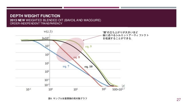 DEPTH WEIGHT FUNCTION 2013 NEW WEIGHTED BLENDED OIT (BAVOIL AND MACGUIRE) ORDER-INDEPENDENT TRANSPARENCY 図4. サンプル加重関数の両対数グ...