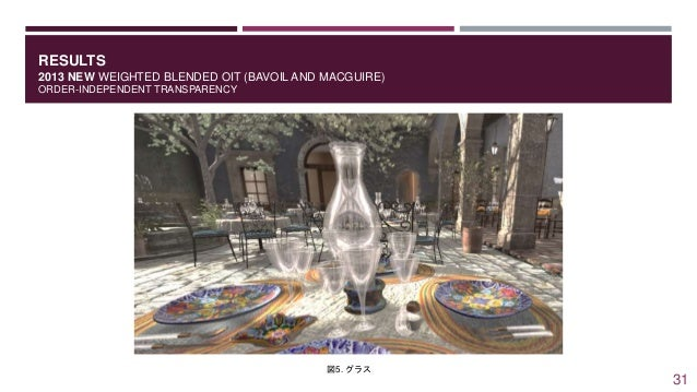 RESULTS 2013 NEW WEIGHTED BLENDED OIT (BAVOIL AND MACGUIRE) ORDER-INDEPENDENT TRANSPARENCY 図5. グラス 31