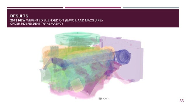 RESULTS 2013 NEW WEIGHTED BLENDED OIT (BAVOIL AND MACGUIRE) ORDER-INDEPENDENT TRANSPARENCY 図5. CAD 33