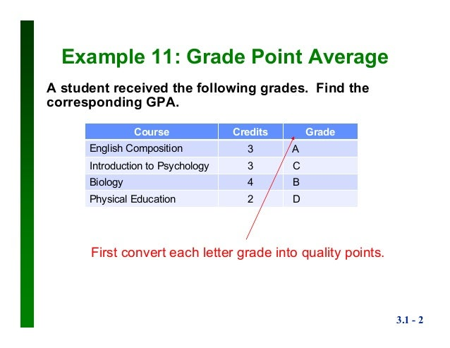 Weighted Mean GPA