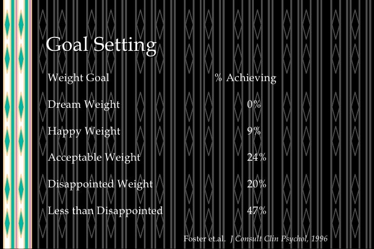Goal Setting Weight Goal % Achieving Dream Weight 0% Happy Weight 9% Acceptable Weight 24% Disappointed Weight 20% Less th...