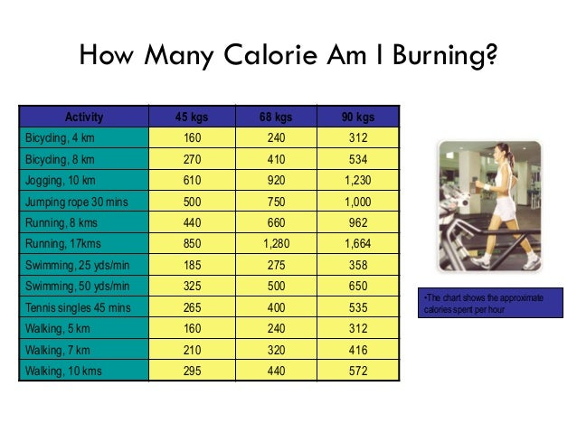 Weight management do it yourself motivation and tips for How many calories does gardening burn