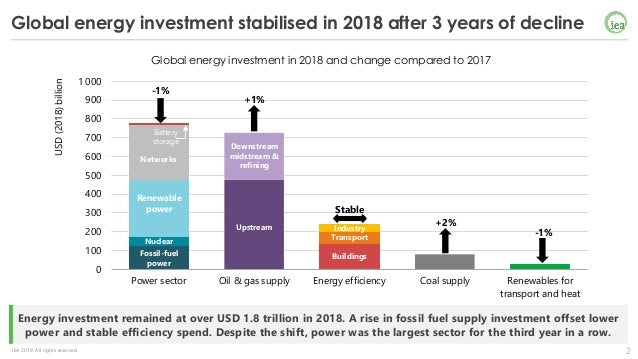 World Energy Investment Launch Presentation - 14th May 2019 Slide 2
