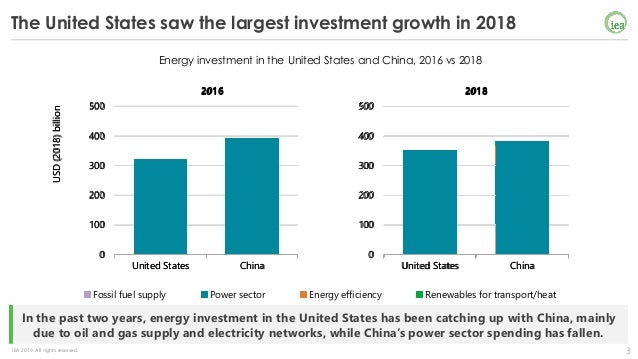 World Energy Investment Launch Presentation - 14th May 2019 Slide 3