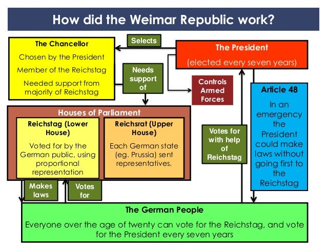 to what extent did weimar germany Ks4 - history uploaded by matthew sullivan related interests nazi germany how did germany emerge from what was the economic and political impact of the treaty of versailles on the weimar republic to what extent did the republic recover after 1923 what were the.