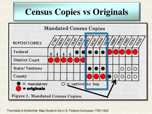 Dr Joel Weintraub Unique Aspects Of The United States Census - Map guide to the us federal censuses 1790 1920