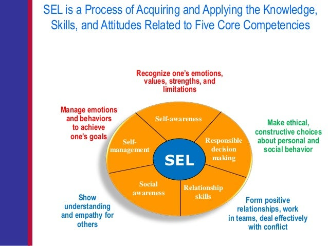What Makes Sel Work >> Roger Weissberg Slides
