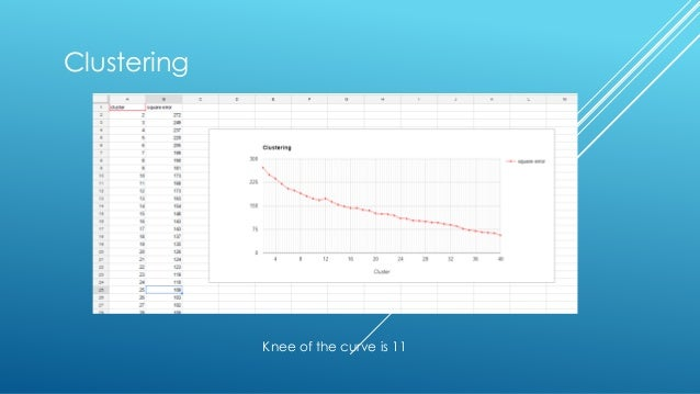 Clustering Knee of the curve is 11