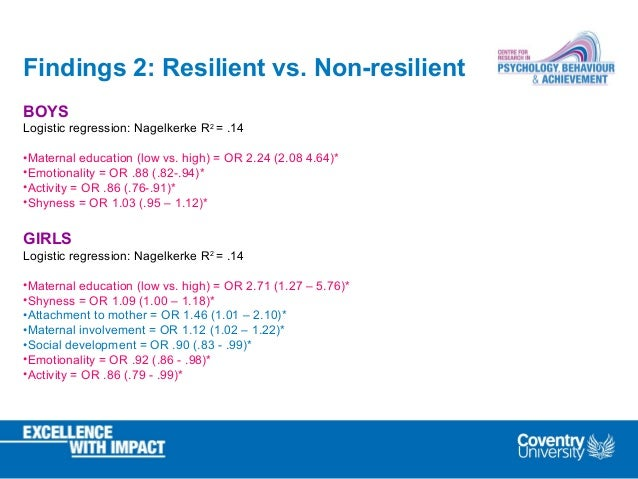 Findings 2: Resilient vs. Non-resilient BOYS Logistic regression: Nagelkerke R2 = .14 •Maternal education (low vs. high) =...
