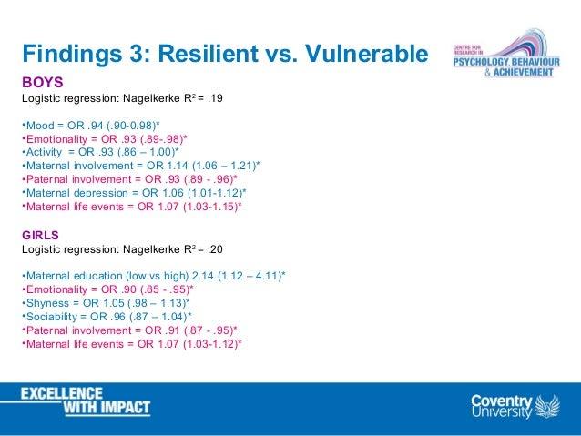 Findings 3: Resilient vs. Vulnerable BOYS Logistic regression: Nagelkerke R2 = .19 •Mood = OR .94 (.90-0.98)* •Emotionalit...