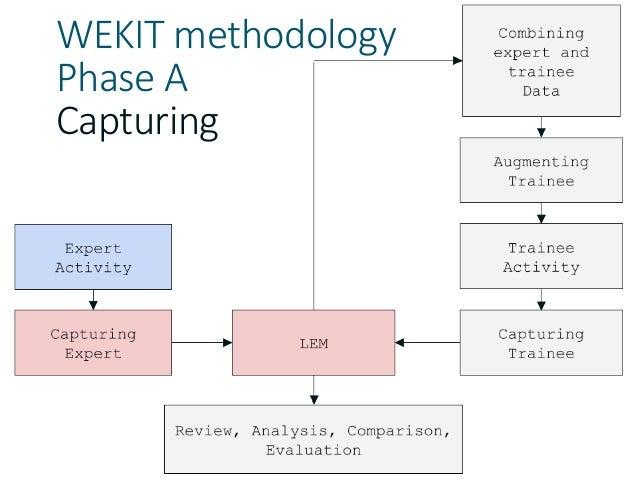 WEKIT methodology Phase A Capturing