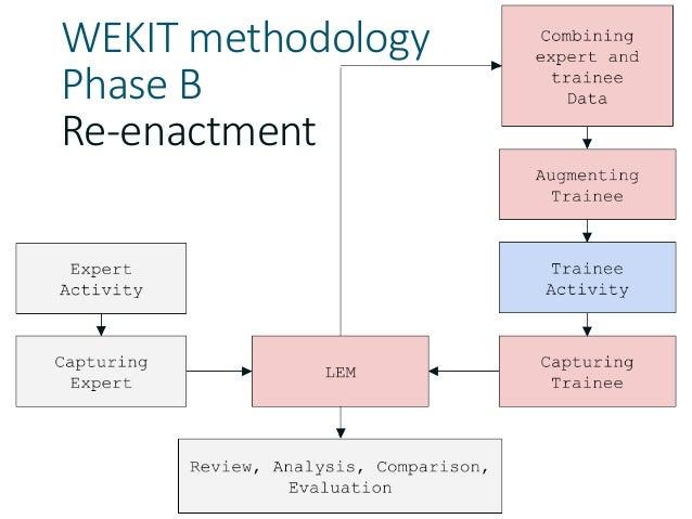 WEKIT methodology Phase B Re-enactment