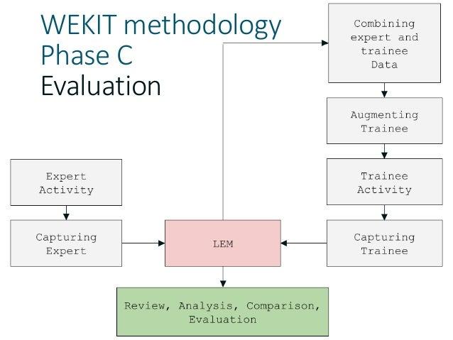 WEKIT methodology Phase C Evaluation