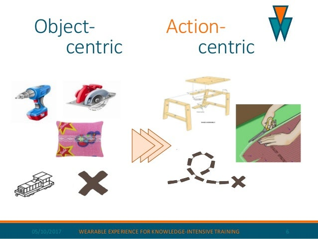 Object- centric 05/10/2017 WEARABLE EXPERIENCE FOR KNOWLEDGE-INTENSIVE TRAINING 6 Action- centric