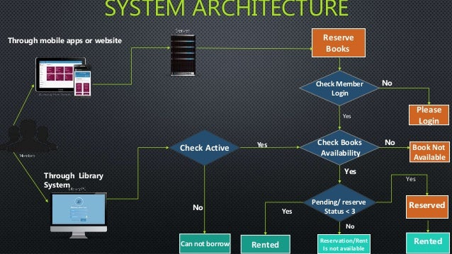 Android Library Management System