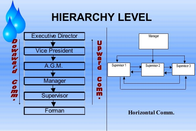 HIERARCHY LEVEL Executive Director  Manager  Vice President A.G.M.  Supervisor 1  Supervisor 2  Manager Supervisor Forman ...