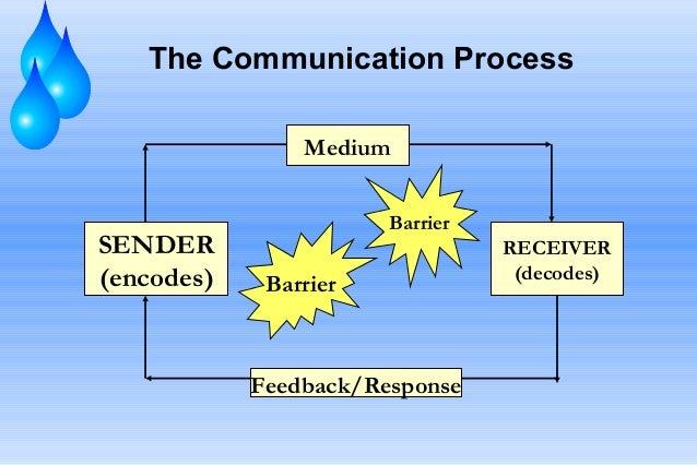 The Communication Process Medium  SENDER (encodes)  Barrier  Barrier  Feedback/Response  RECEIVER (decodes)