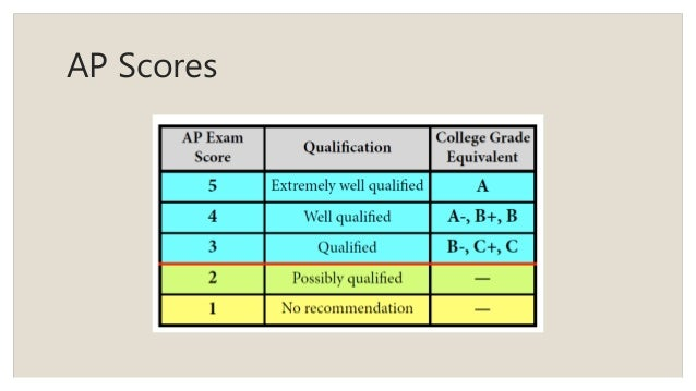 english iii ap Ap courses vs dual credit: what's best for high school students add up the credits for advanced placement and other college-level courses that.