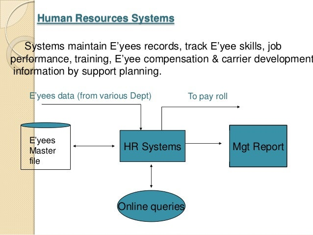 mis system form functional perspective Data that have been shaped into a form that is meaningful and useful to   systems (mis) use the data collected by the  systems from functional  perspective).