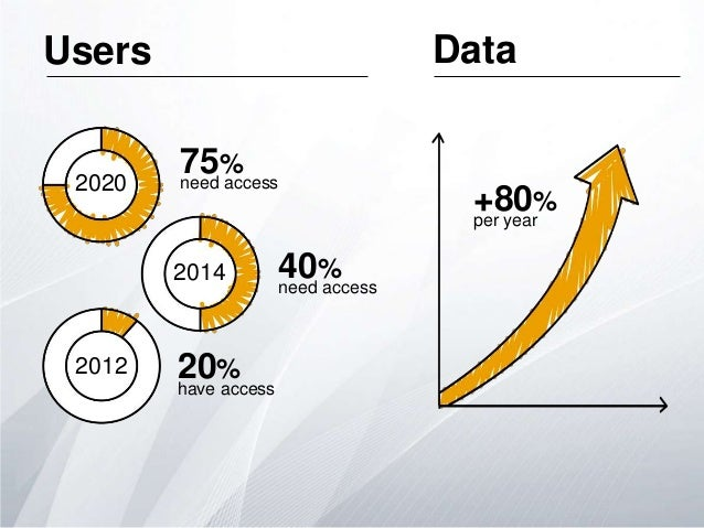 Data  Users  2020  75% need access 2014  2012  20% have access  40% need access  +80% per year