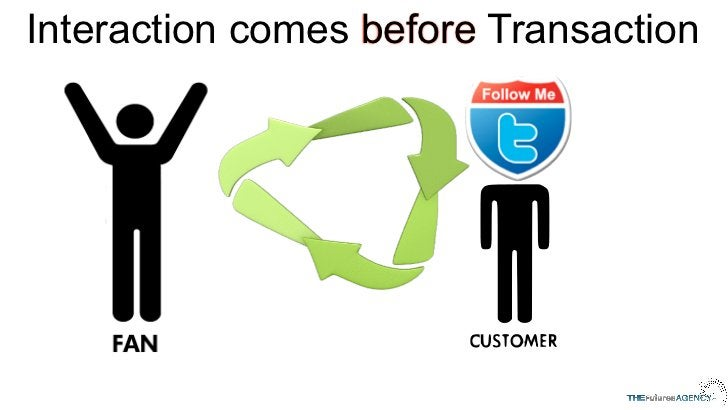 Interaction comes before Transaction