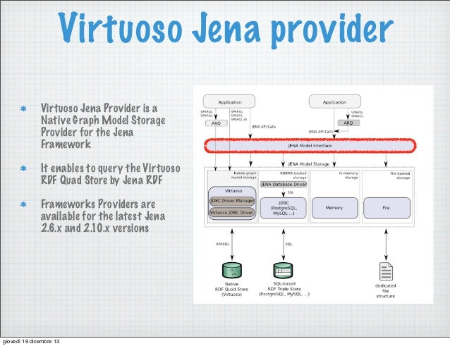 Virtuoso Jena provider Virtuoso Jena Provider is a Native Graph Model Storage Provider for the Jena Framework It enables t...