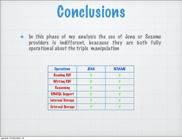 Conclusions In this phase of my analysis the use of Jena or Sesame providers is indifferent, beacause they are both fully ...